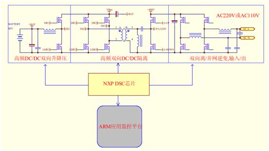 应用场合 馈能式电池测试系统(电池化成) 光伏太阳能逆变器 并网式